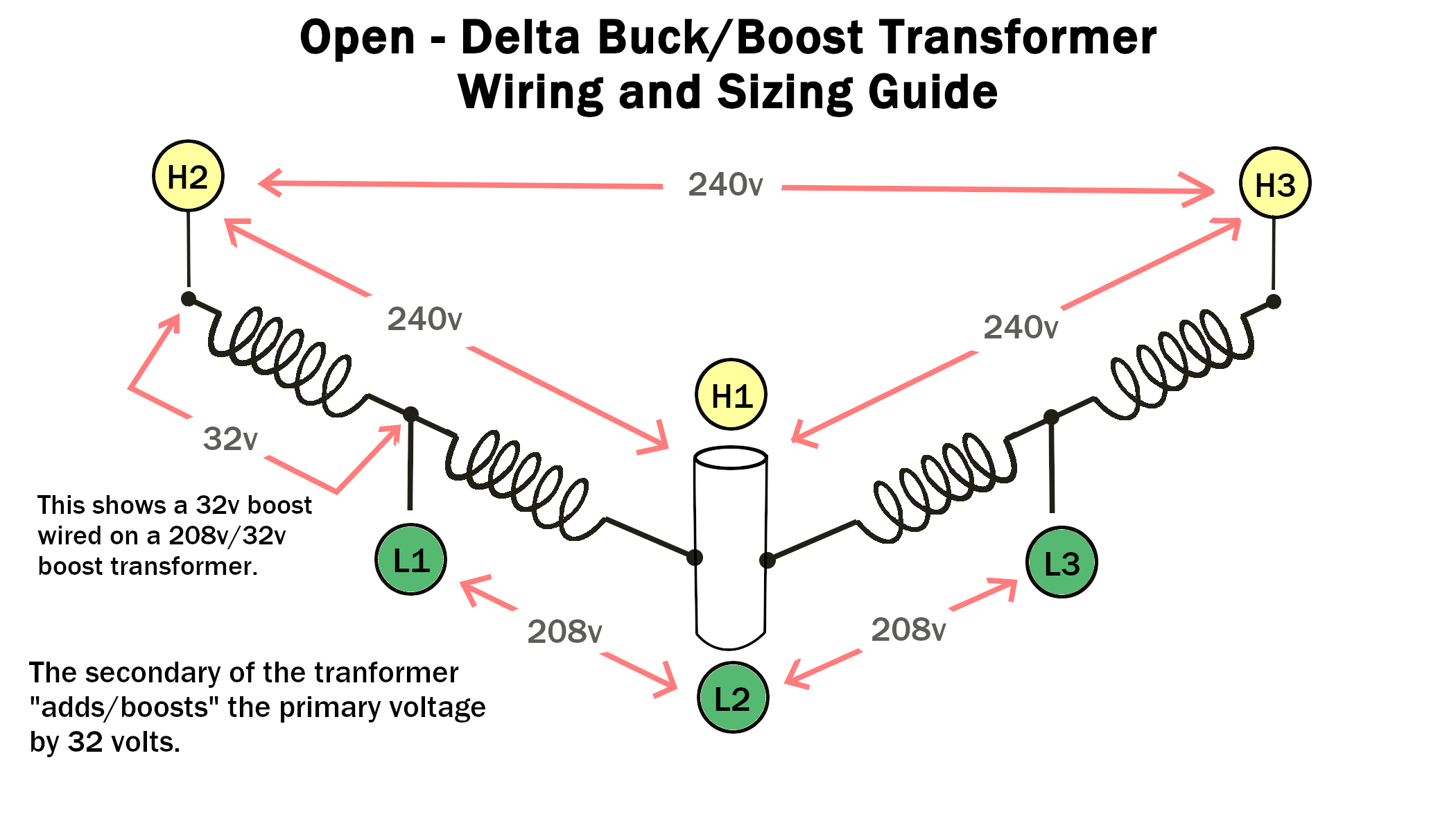 Milnor Article: How do I size and wire a Buck Boost transformer on