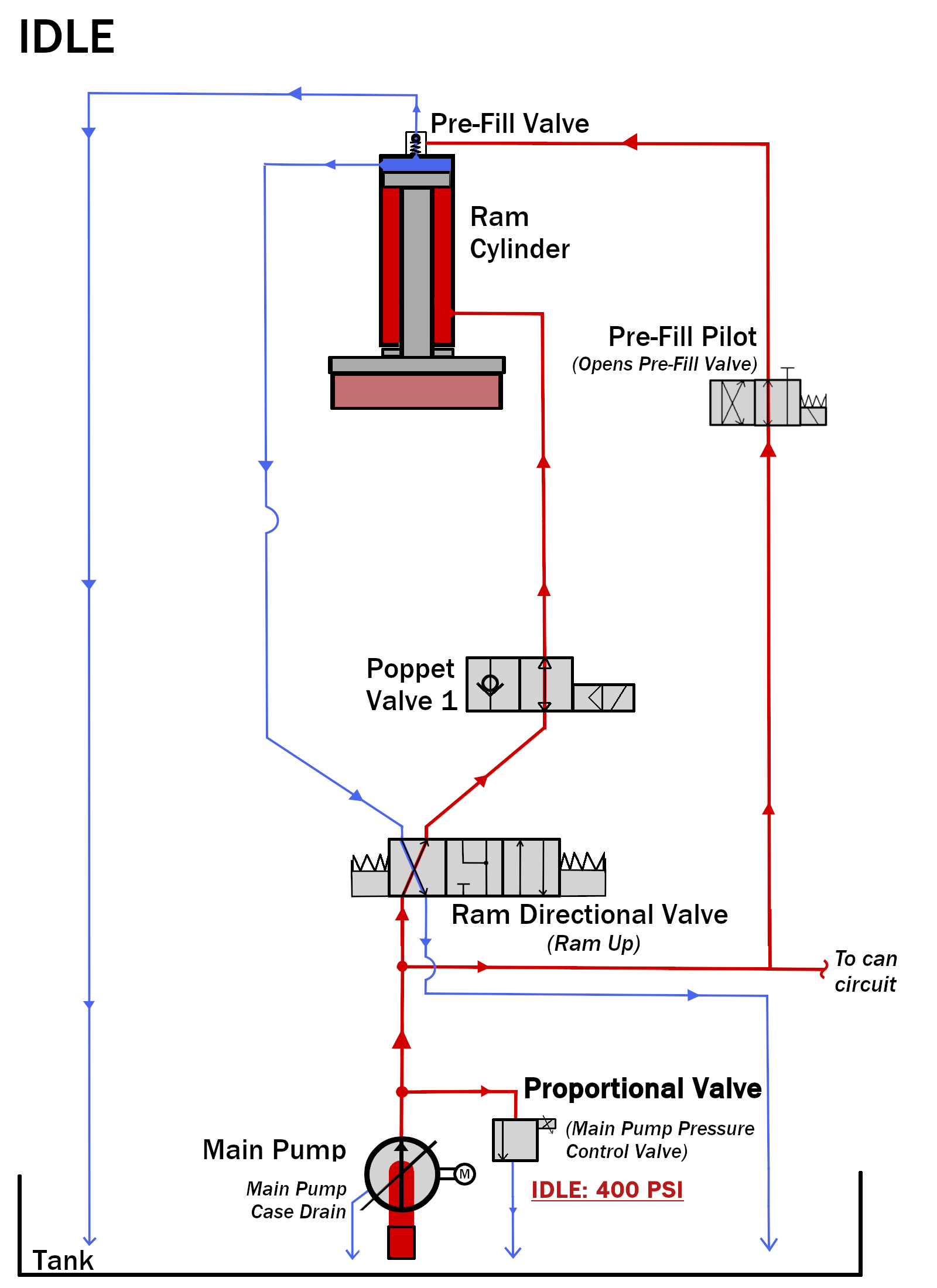 Milnor Article: Single Stage Press Hydraulic Circuit - Ram | Hydraulic Press Schematic |  | milnortechnicalsupport.force.com